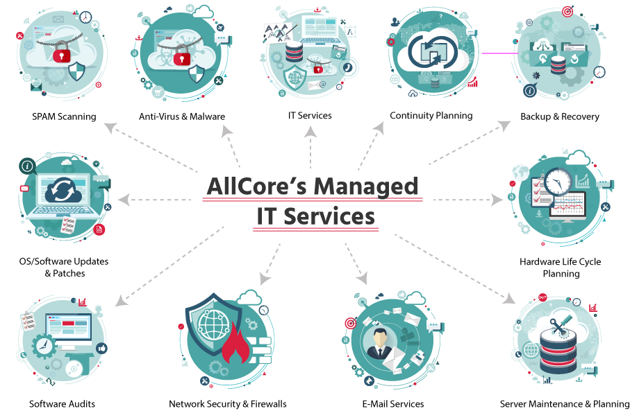 AllCore's Managed IT Services