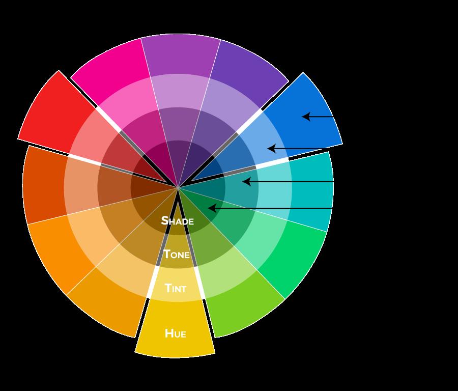 Colour Properties; hue, tint, tone, shade