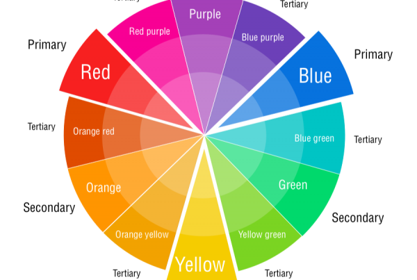 Colour Theory Wheel - Primary, Secondary, Tertiary