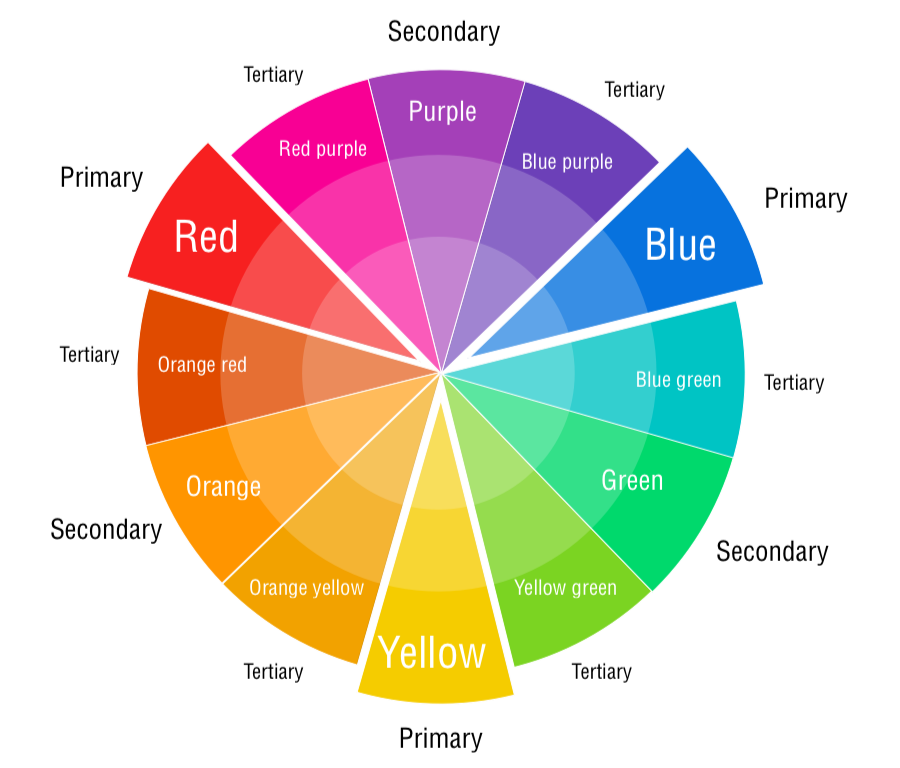 Colour Theory Properties And Harmonies