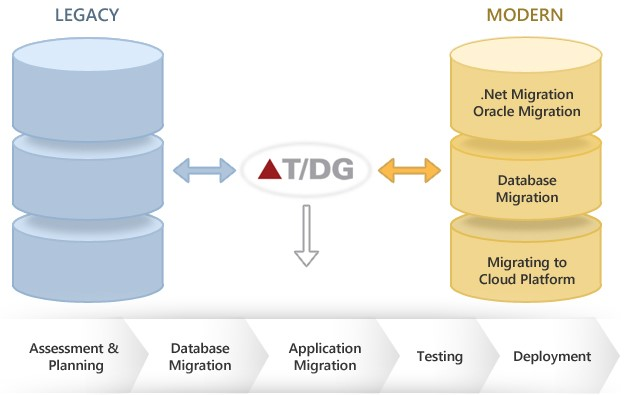 Legacy systems migration