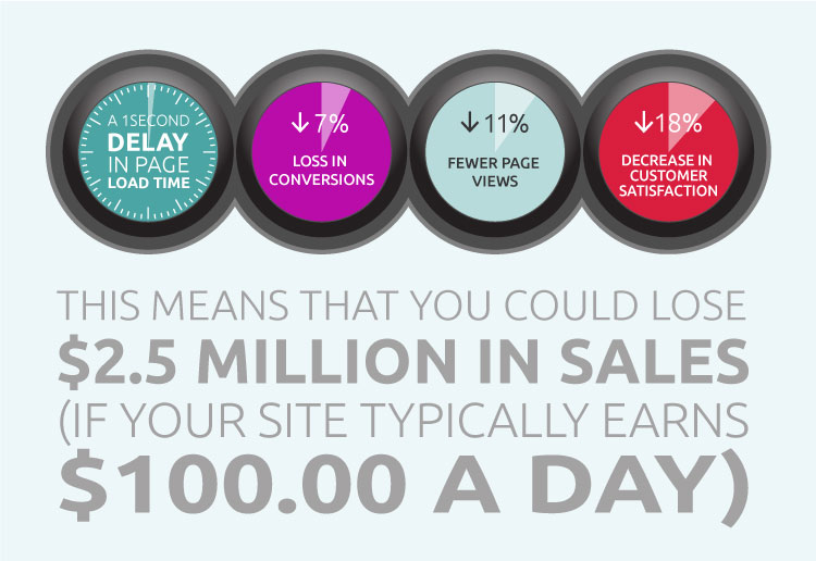 slow site reduces sales